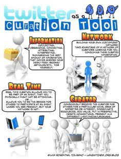 twitter est un outil de curation http://erdelcroix.tumblr.com/post/46262975018/twitter-est-un-outil-de-curation-via-twitter-as-a