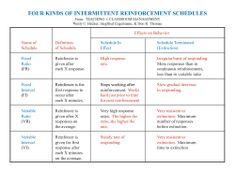 Printables Schedules Of Reinforcement Worksheet pinterest the worlds catalog of ideas schedules reinforcement