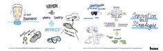 Graphic Recording No 9 by VerVieVas live @ PFI Forum - the Innovation Forum - 2015 in Perchtoldsdorf, Austria Videos, Austria, Innovation, Bullet Journal, Live, Infographic