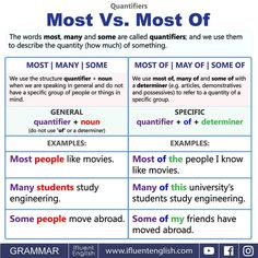 Quantifiers - Most vs Most of, Many, Some