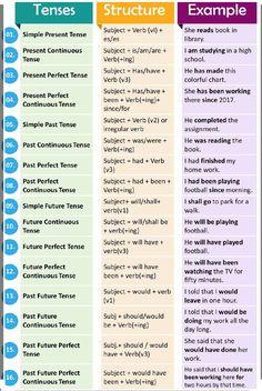 English Grammar Tenses, Teaching English Grammar, English Grammar Worksheets, English Verbs, English Sentences, English Writing Skills, Grammar And Vocabulary, English Language Learning, English Vocabulary Words