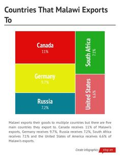 Infographic: Countries That Malawi Exports To -