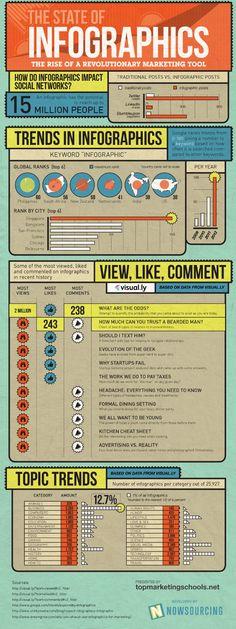 Le format infographie est dix fois plus tweeté qu'un post traditionnel
