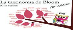 En esta web hemos elaborado un buen número de entradas sobre la taxonomía de Bloom. Os presentamos una más, esta vez basada en una infografía original de Mia MacMeekin.