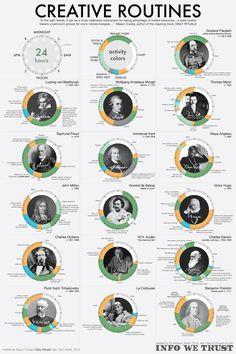 Las rutinas de los personajes más creativos del mundo. Detrás del éxito hay a menudo rutinas, una filosofía de vida sólida así como perseverancia y esfuerzo. #Creativity #Infografia