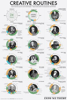 Infographic: See The Daily Routines Of The World's Most Famous Creative People | Co.Create | creativity + culture + commerce