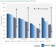 Solar energy cost declines predicted by the Solar Energy Industries Association.