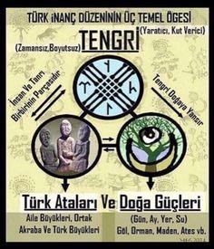 ''Tanrı'' sözcüğü, bütün Türk şive ve lehçelerinde ortak olarak vardır. Türkçe'nin temel sözcüklerindendir. MÖ'ki Çin yıllığı Shi-ki'de, Büyük Hun İmparatorluğu Kağanı Oğuz Han (Mete) nedeni ile anılan Türkçe Tengri/Tanrı sözcüğü Çince'ye ''T'ien'' olarak geçmiştir (Çinliler, Orta Asya'daki Tanrı Dağları'na bu yüzden T'ien-Şan derler). En aşağı 2500 yıllık bir geçmişi olan öz Türkçe Tanrı kelimesi, Moğolca ile birlikte kimi Asya dillerine de yerleşmiştir. Ayrıca Eski Sümer dilinde Tanrı…