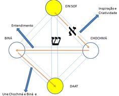 Sefira de Daat Alguns assuntos para relembrar: no capítulo anterior desenvolvemos o conceito da Sefirá de Biná, a energia de entendimento...