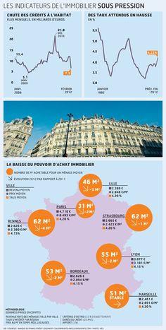 Immobilier / tendances