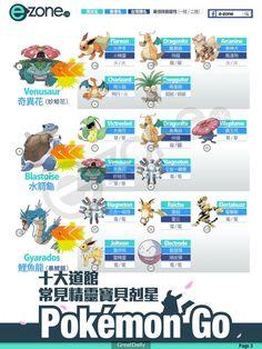 十大道场常见 Pokemon 克星 【一图看清】教你选宠应付强敌
