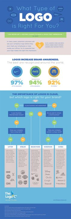 How to Decide What Type of Logo is Right for Your Business #LogoDesign #Infographic