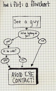 funny! that's exactly what i did when i was single :)