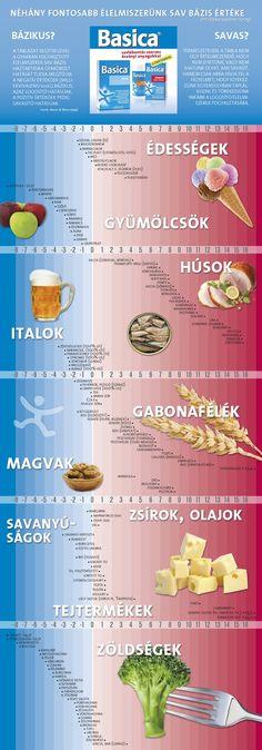 Élelmiszerek sav-bázis táblázata