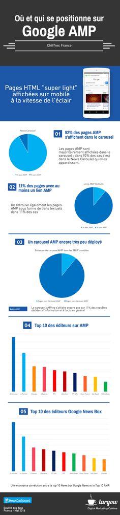 Une infographie qui donne le classement des sites web français les plus visibles actuellement au niveau de la mise en place du format AMP, proposé par Goog par Actualité Abondance