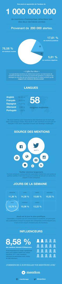 #infographie par @Jacqueline Mention analyse sur les bases de 200 000 alertes #veille #ereputation