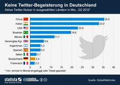 No Twitter enthusiasm in Germany