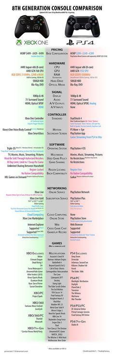 InfographiePSVsXbox PS4/Xbox One, le résumé du duel [Infographie]