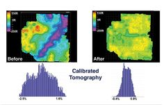 Results of a reservoir level seismic surface depth tie to the available well control. The purple trench (upper left) is associated with near-surface velocity variations modeled using three-term tomography. The tightening of the well tie histogram (lower right) provides more confidence in the depth of the interpreted surface after advanced imaging.