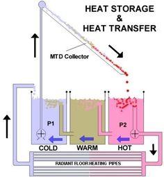 DIY Solar Heat Storage
