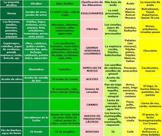 La guía para conseguir el balance ácido-alcalino. (Segunda parte)