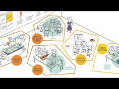 Une vidéo du module 4 du MOOC Bâtisseurs de possibles https:& Education English, Too Cool For School, Neuroscience, English Lessons, Classroom Management, Montessori, Videos, Teacher, Positivity