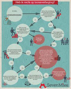 Heb Ik Recht Op Loonsverhoging? Leidraad Voor De Werknemer  How To Build Up Your Resume
