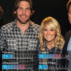 Carrie Underwood and Mike Fisher listed at #39 on Zimbio's 100 Hottest Celebrity Couples of 2012