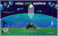 GPS-III satellites, in conjunction with their companion OCX ground control, system are the Global Positioning System (GPS) future. They offer big advantages over existing GPS-II satellites and GCS, but most of all, they have to work. Classroom Posters, Science Classroom, Teaching Science, Plant Science, Earth Science, Science Resources, Science Activities, Geo Board, Stem Curriculum