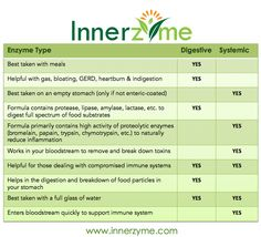 Digestive vs Systemic Enzymes! The human body naturally produces enzymes on its own, however, as we age, the production of enzymes reduces dramatically. Those who are suffering from enzyme deficiency can notice an onset of many health problems including poor digestive health, bloating, joint pain, body-wide inflammation, slower healing, build up of toxins and accelerated effects of aging. Enzymes are vital to life! www.innerzyme.com #enzymes #innerzyme #digestion #health