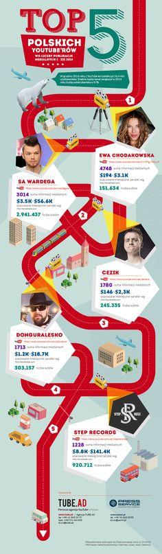 TOP5 Polish YouTubers Infographic #webdesign #web #design #piotr #wolniewicz #portfolio #inspiration #infographic