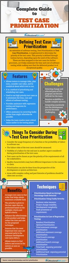 Make the most of our on Test Case Prioritization and learn all about this extension of Software Testing. Enjoy time & cost effective testing as well as early detection of defects. Software Testing, Software Development, Regression Testing, Testing Techniques, Sales Process, Educational Websites, Technical Analysis, Computer Programming, Life Cycles