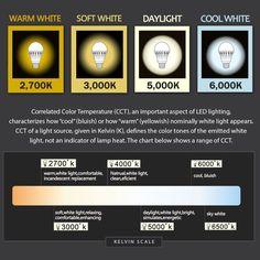 TaoTronics 9W LED Glühbirnen E27 LED-Birne Lampe, ersetzt 60W traditionelle Glühlampen, warmweiß 3000K 810lm, 240° Abstrahlwinkel, 6er Pack: Amazon.de: Beleuchtung