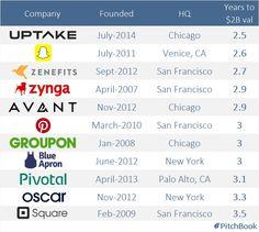 11 fastest US #startups to reach a double #unicorn ($2 billion) valuation
