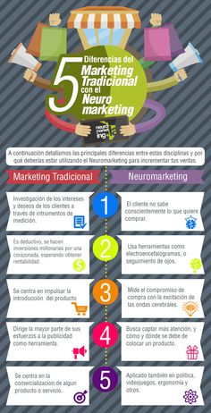 Marketing y sus variantes #Infografía