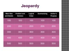 Interactive Jeopardy game that includes the topics: Main Idea and Details, Problem and Solution, Logical Order, Summarize, and Author's Purpose.  W...