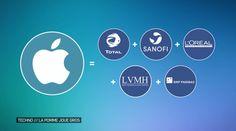 Apple pèse 600 milliards. Avec cet argent, elle peut s'acheter >>>> #LNE