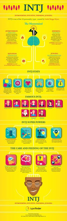 INTJ Infographic: All About the Mastermind Personality Type | TypeFinder I got the same results as Ayn Rand! My own personal hero!: