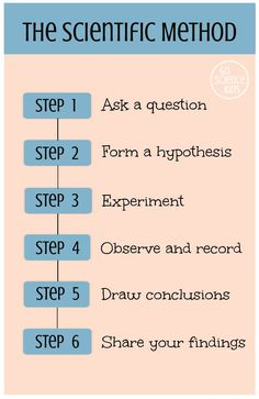How to teach the scientific method to young kids when doing science activities at home. Includes the six steps of the scientific method, why it's important to conduct a fair test, and why both demonstrations and experiments are important. From Go Science Kids.  #scientificmethod #fairtest #scienceexperiments #scienceathome 5th Grade Science, Stem Science, Kindergarten Science, Elementary Science, Science Classroom, Teaching Science, Science Table, Montessori Science, Food Science
