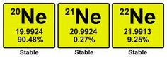 There are 3 stable isotopes in Neon. The first contains 10 protons and 10 neutrons, the second contains 10 protons and 11 neutrons, and the third contains 10 protons and 12 neutrons.