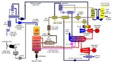 Mechanical Engineering: Block diagram of IGCC power plant Steam Turbine, Material Research, Block Diagram, Geothermal Energy, Steam Generator, Solar Energy Panels, Solar Panel Installation, Power Energy, Solar Panel System