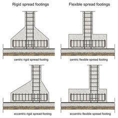 Design of Reinforced Concrete Footings: ACI andReinforced concrete footing are designed based on column loads and moments at base and the soil data. This article shed light on the design of reinforced Foundation Engineering, Building Foundation, Footing Foundation, House Foundation, Civil Engineering Design, Civil Engineering Construction, Concrete Footings, Reinforced Concrete, Beton Design