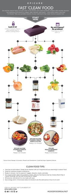 Using the Epicure steamer to create quick, easy and healthful meals. Clean Recipes, Real Food Recipes, Cooking Recipes, Cooking Tips, Clean Foods, Healthy Meals To Cook, Healthy Recipes, Healthy Eats, Easy Recipes