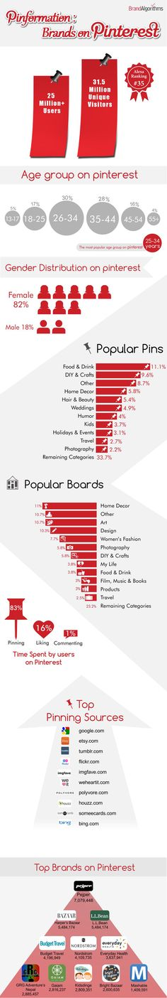Pinformation: Brands on Pinterest #INFOGRAPHIC