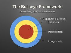 Strategize, Test, Measure: The Bullseye Framework — Brian Balfour's Coelevate