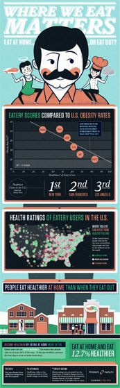 """""""People around the world show remarkable similarity in their daily eating habits: meals start off healthy in the morning, but get progressively worse throughout the day – until by nightfall we're deep into junk food territory. Just take a look at these images from mobile startup Massive Health. Focus on the dots over North America in the upper left, which indicate the healthiness (green) or unhealthiness (red) of people's meals at different times of day."""" [npr]"""