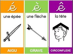 Les différents accents: comment s'en souvenir? French Verbs, French Grammar, French Teaching Resources, Teaching French, French Basics, Les Accents, Space Preschool, Core French, French Classroom