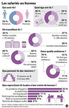 Infographie les salariés au bureau