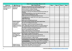 This planning tool is perfect for Kindergarten or Early Childhood teachers!This product contains 19 pages of planning documents that allow teachers to track and record the outcomes that they have covered.Simply tick off or make a short note as each outcome is covered you can then easily identify any gaps.* Please note - this document is NON-EDITABLE due to copyright restrictions.This document includes: All outcomes from the Early Years Learning Framework; All outcomes from the Kindergarten…