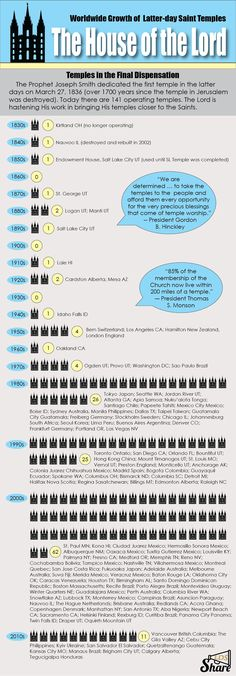 Infographic - Temples of the Lord.  This is  awesome for our families goal to visit all the temples in the USA!
